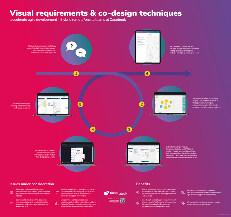 visual requirements and co-design techniques