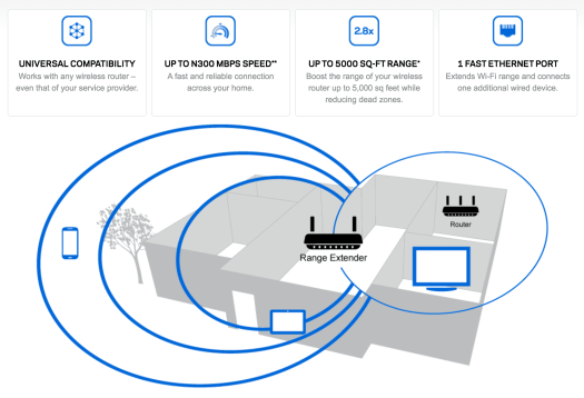 A Case Cringle Christmas, Day 4 — Building a Smarter Home with Linksys and Belkin! — Belkin WeMo Insight Switch — The Linksys N300 Wi-Fi Range Extender Explained