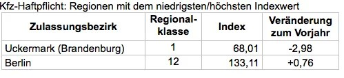 Bildschirmfoto-2018-08-30-um-10 15 04 in Kfz-Versicherung: Neue Regionalklassen für elf Millionen Autofahrer