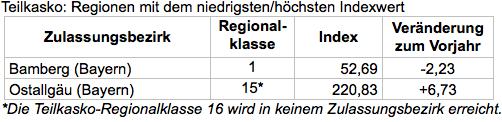 Bildschirmfoto-2018-08-30-um-10 20 09 in Kfz-Versicherung: Neue Regionalklassen für elf Millionen Autofahrer