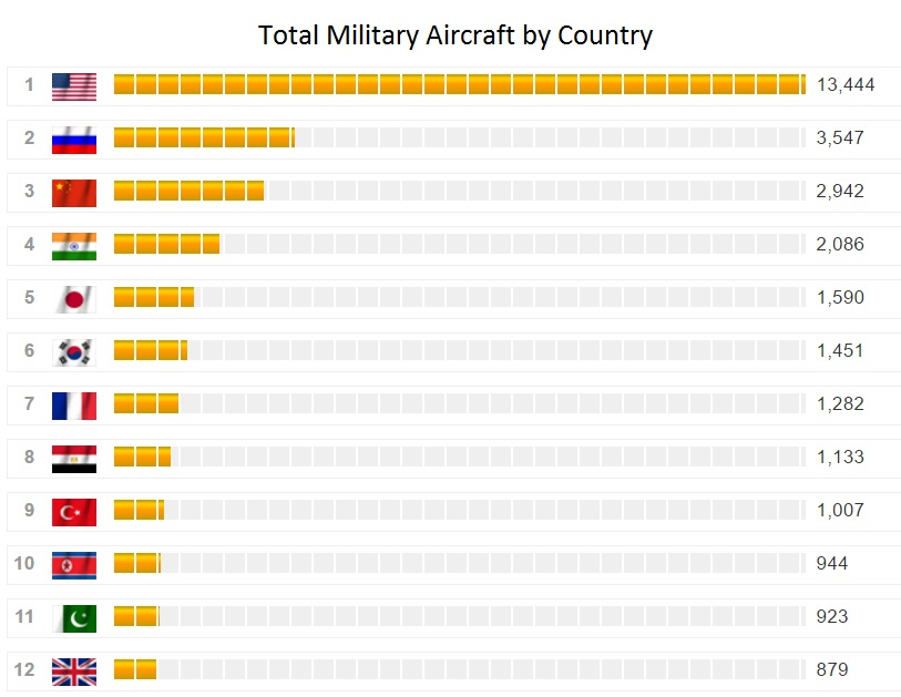 Source: http://www.globalfirepower.com/aircraft-total.asp