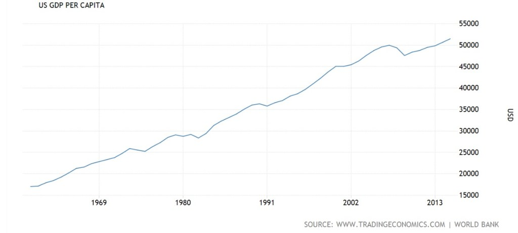 Source: http://www.tradingeconomics.com/united-states/gdp-per-capita