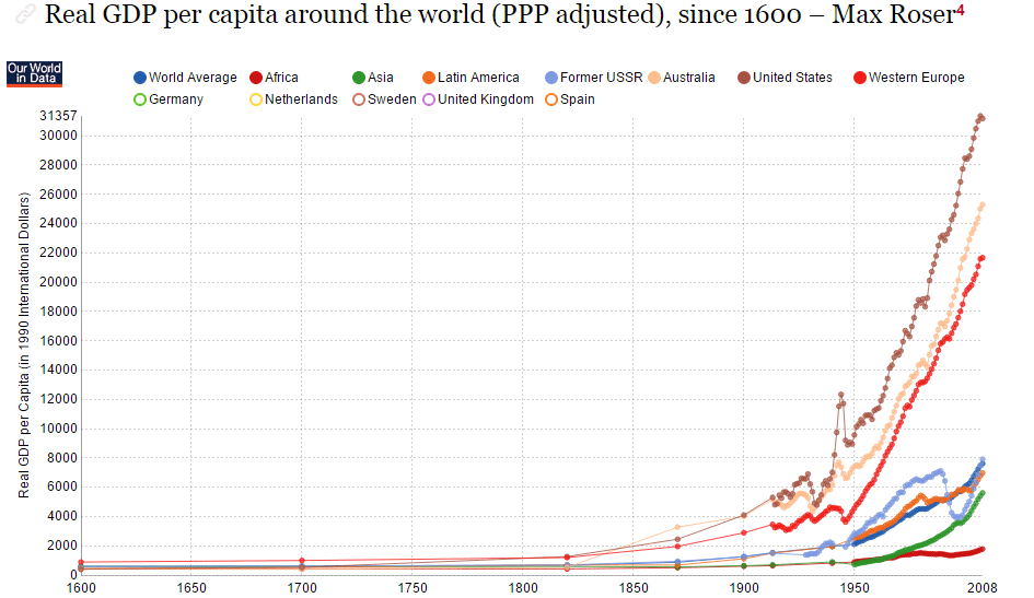 gdp-over-time