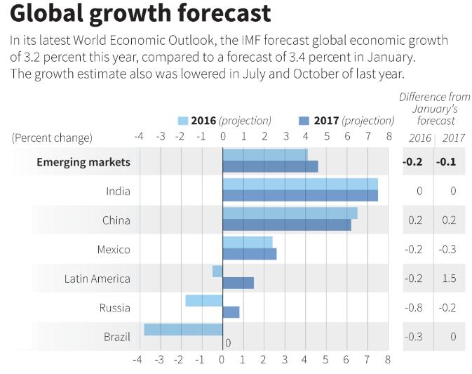 global-growth