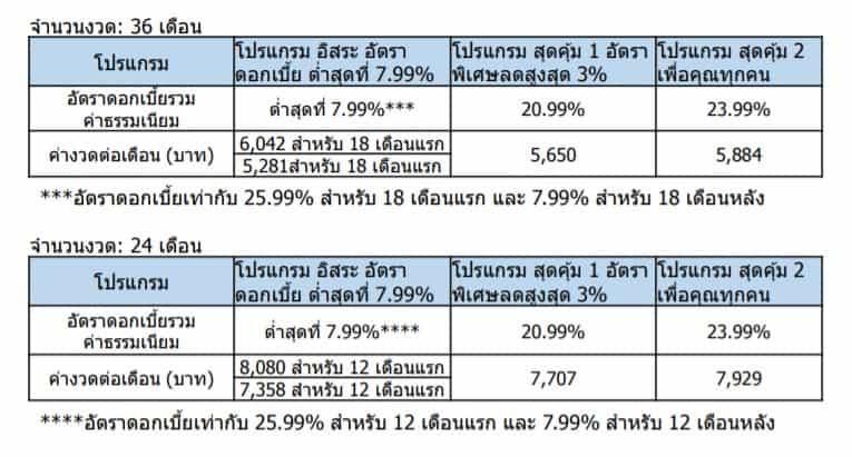 CITI PL ตัวอย่างเปรียบเทียบค่างวดดอกเบี้ย 24-36 เดือน