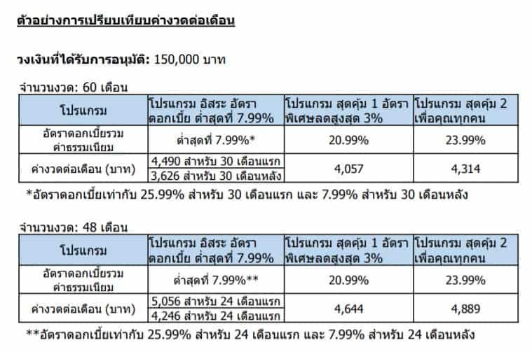 CITI PL ตัวอย่างเปรียบเทียบค่างวดดอกเบี้ย 48-60 เดือน
