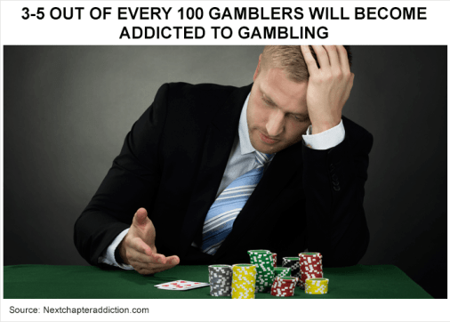 Figures show up to 5 out of every 100 gamblers develops a gambling problem