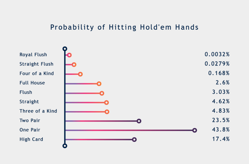 Hold'em poker hand probabilities