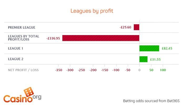 League by profit