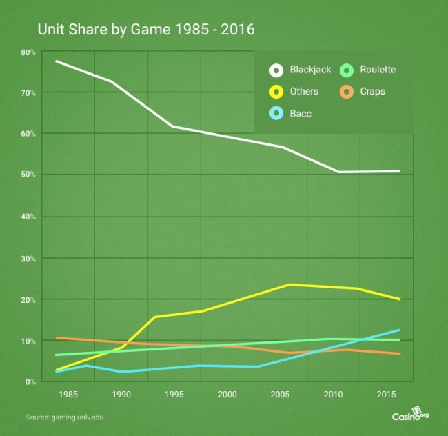 Graph on green background showing popularity  of casino games