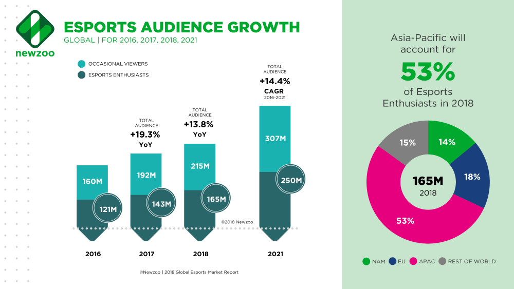 eSports audience growth and the potential for the future