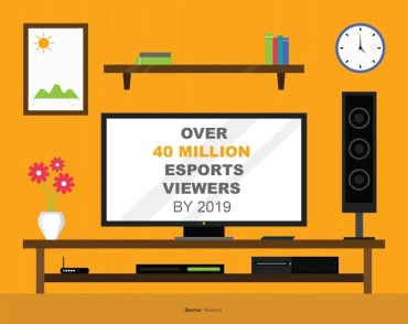 tv screen infographic showing esports viewers by 2019