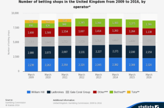 UK betting shops are becoming more and more rare. (Source: statista.com)