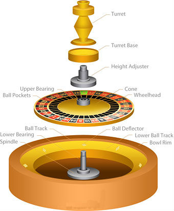 How A Roulette Wheel Is Made Casinos 4 Dummies