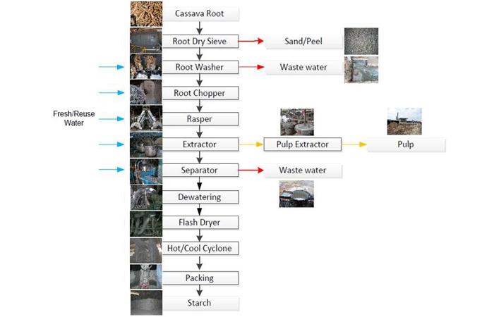 Process of tapioca starch production for sale,tapioca