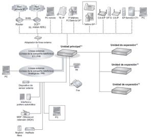 Panasonic KXNS500 Diagramas de Conexiones del Sistema del