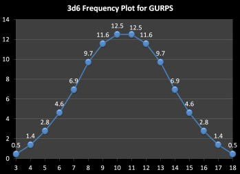 3d6 Frequency
