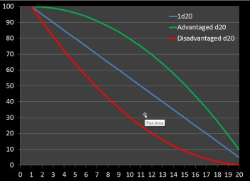 DnD Probability