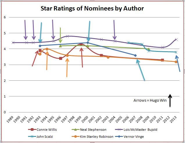 Hugo Star Ratings
