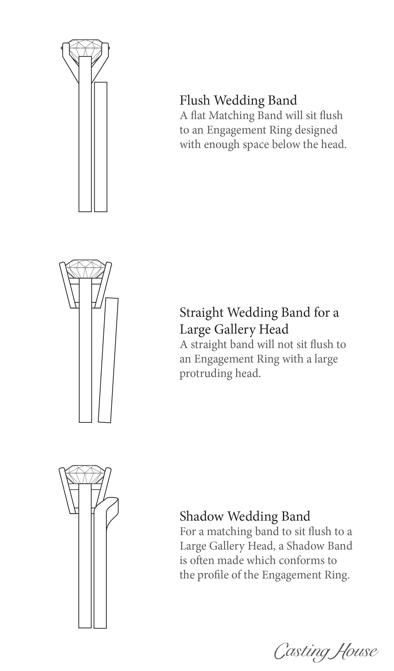 Types Of Wedding Band Settings Flush Straight Amp Shadow