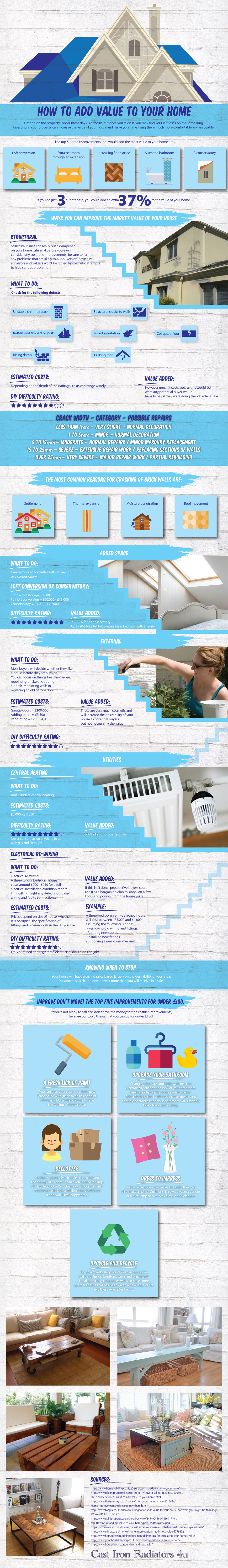 Adding Value To Your Home by Cast Iron Radiators 4u