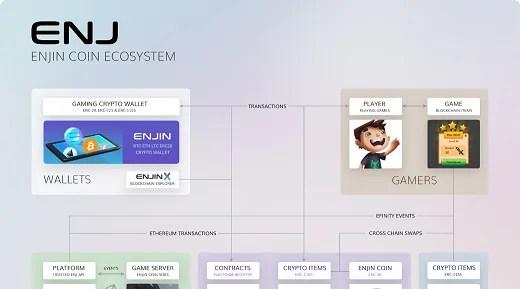 enjin coin ecosystem