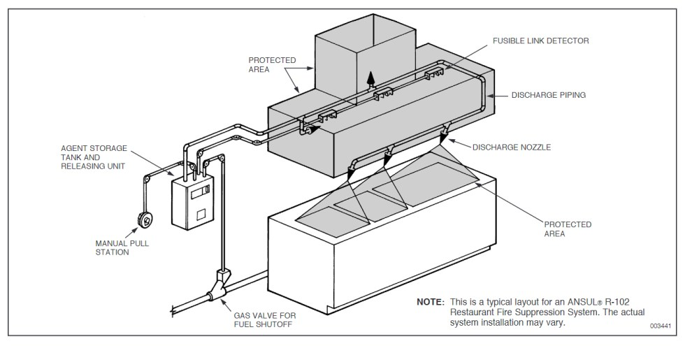 medium resolution of top choice for commercial cooking fire protection