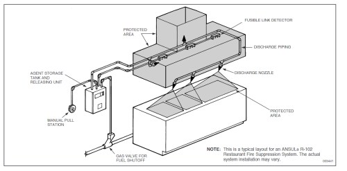 small resolution of top choice for commercial cooking fire protection