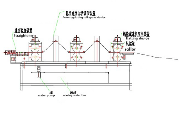Triple Wire Flattening Machine Manufacturers and Factory