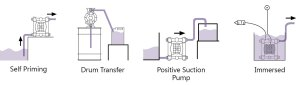 Air Operated Diaphragm Pump Guide & AODD Pump Design
