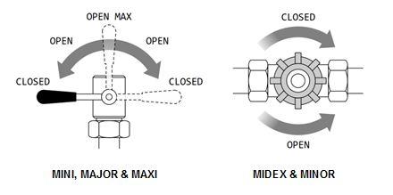 Liverani S/P & MID Flexible Impeller Pumps & Sanitary