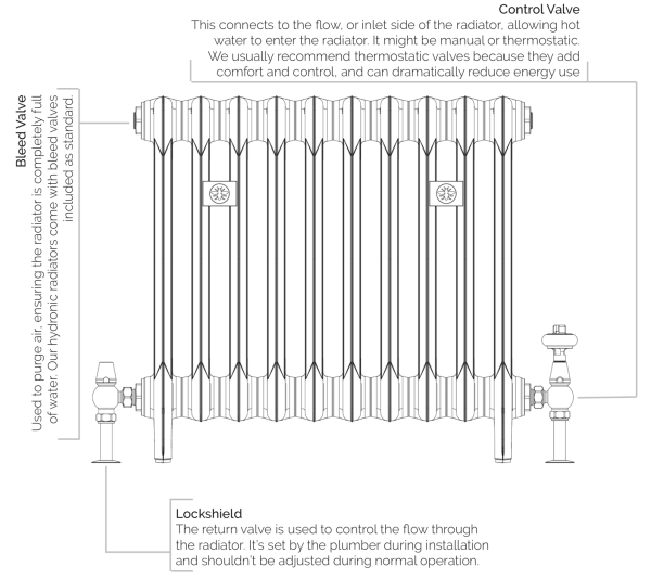 Components of a hydronic radiator. Control Valve: This connects to the flow, or inlet side of the radiator, allowing hot water to enter the radiator. It might be manual or thermostatic. We usually recommend thermostatic valves because they add comfort and control, and can dramatically reduce energy use. Bleed Valve: Used to purge air, ensuring the radiator is completely full of water. Our hydronic radiators come with bleed valves included as standard. Lockshield: Lockshield The return valve is used to control the flow through the radiator. It's set by the plumber during installation and shouldn't be adjusted during normal operation.