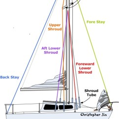 Standing Rigging Diagram Volvo Xc90 Stereo Wiring 101 Basics For Sailors Anything And Everything Catalina 22 There Are Six Cables Know As Shrouds Two Upper That Extend Outward To The Ends Of Spreaders Foreward Lower