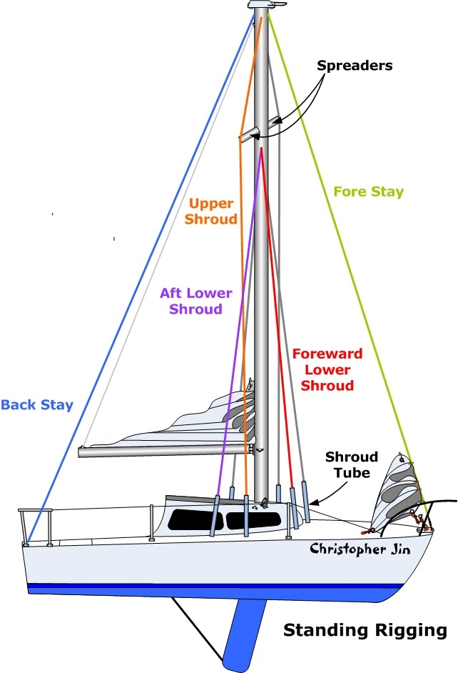 standing rigging diagram ac wiring thermostat 101 basics for sailors anything and everything catalina 22 there are six cables know as shrouds two upper that extend outward to the ends of spreaders foreward lower