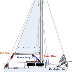 Standing Rigging Diagram Data Model Entity Relationship Sailboat Diagrams All Types Great Installation Of Wiring 101 Basics For Sailors Anything And Everything Catalina 22 Rh Catalina22experiment Com