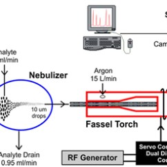 Icp Torch In Diagram 3 Watt Led Driver Circuit Catalina Scientific Solutions Using The Se And Emu Echelle Spectrographs