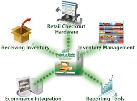 QuickBooks Point of Sale Flowchart