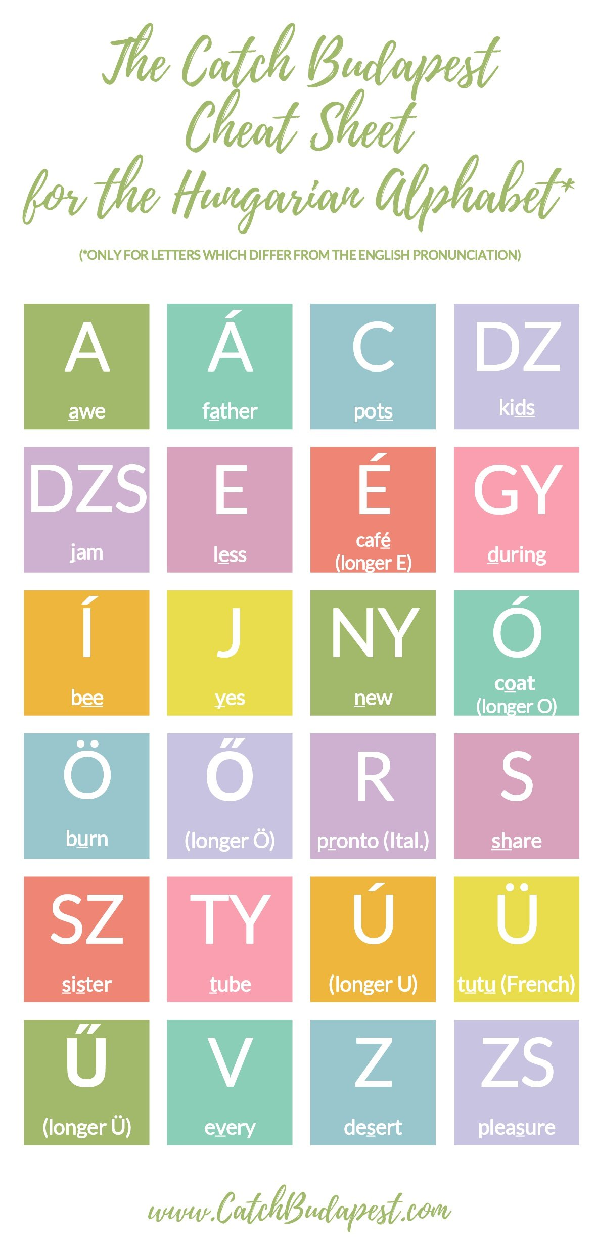 Learn The Hungarian Alphabet In 4 Easy Steps With