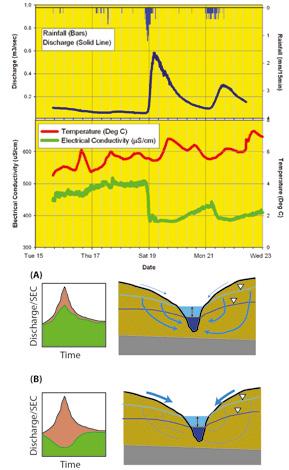 Figure 2: Multiple parameter plot