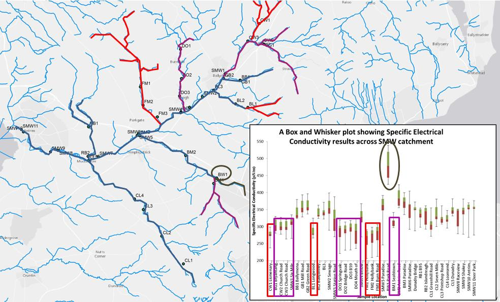 Figure 3 - Map of the Sixmilewater Catchment summarising