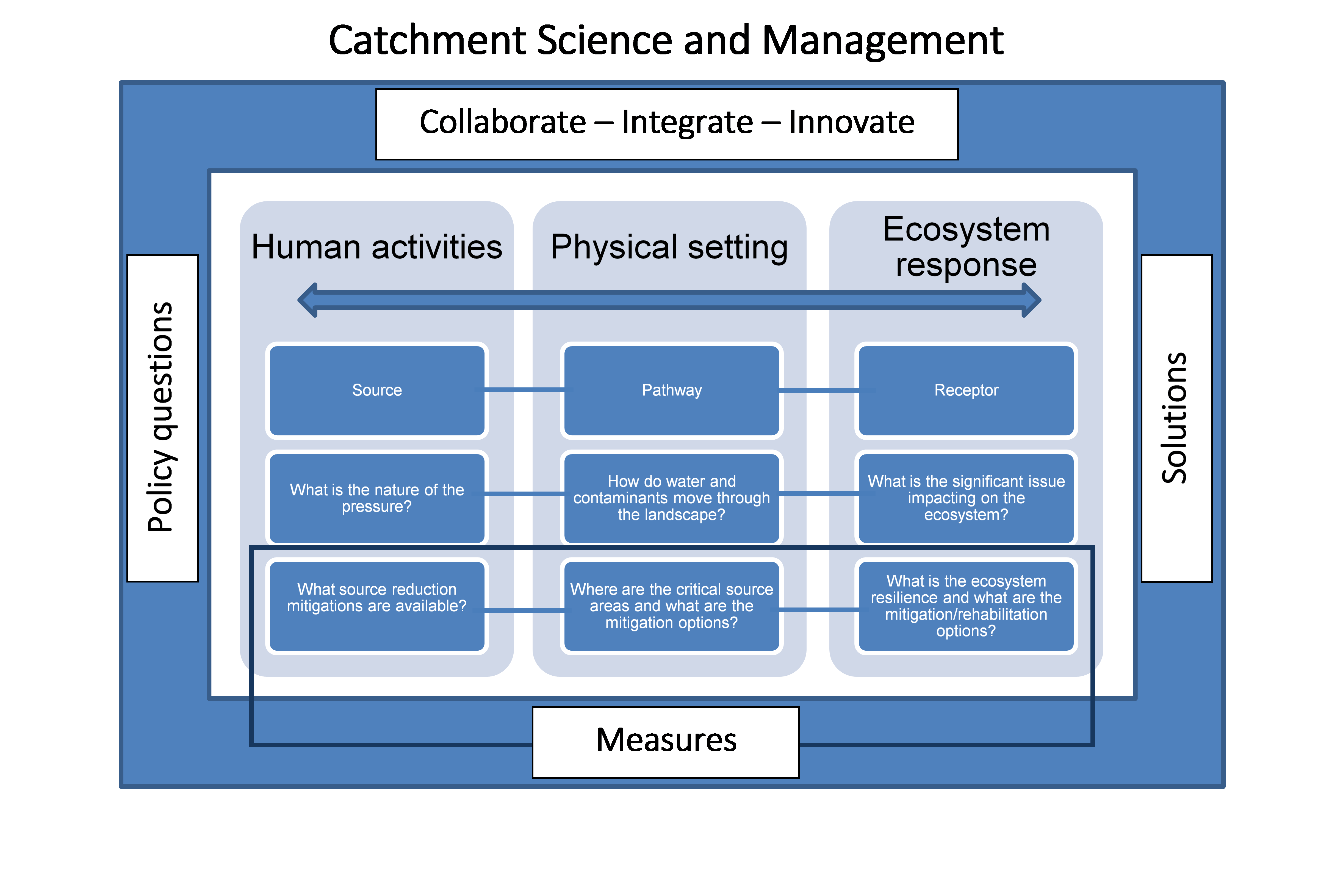 Catchment Science