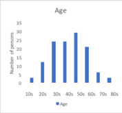 FIGURE 2: AGE REPRESENTED AT THE MEETINGS TO CREATE A VISION FOR DUNDALK BAY RIVERS