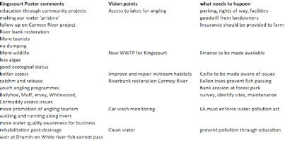FIGURE 4: VISION POINTS WERE COLLATED INTO THEMATIC AREAS TO HELP CREATE A DRAFT VISION FOR DUNDALK BAY RIVERS