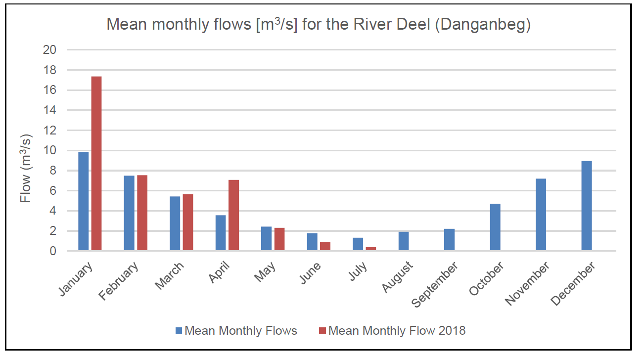 Figure 6 – Comparison of the mean monthly river flow during 2018 and the long term mean monthly flow for the River Deel (Danganbeg), Co. Limerick.