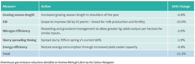 Greenhouse gas emissions reductions identified on Andrew McHugh's farm by the Carbon Navigator.