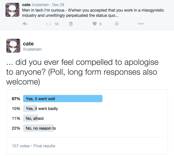 Tweet reads: Men in tech I'm curious - if/when you accepted that you work in a misogynistic industry and unwittingly perpetuated the status quo did you ever feel compelled to apologise to anyone? (Poll, long form responses also welcome) 57% Yes, it went well 10% Yes, it went badly 11% No, afraid 22% No, no reason to