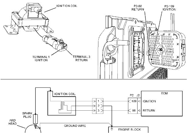 C15 and C18 – ARD Ignition