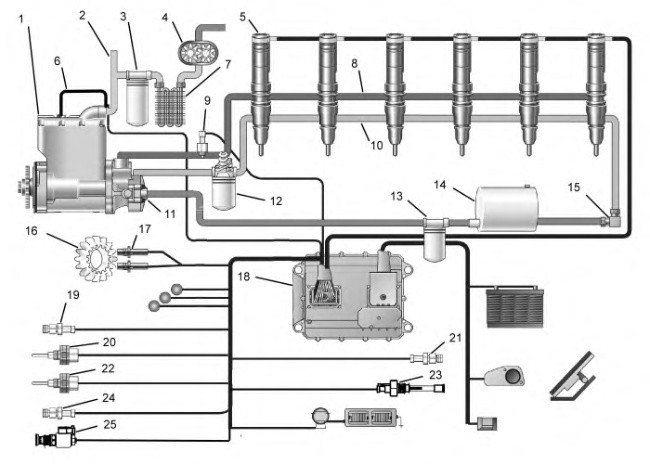 C7 Industrial Engines Systems Operation