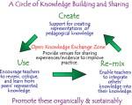 Mettere in circolo la conoscenza: Didattica, Gioco, Tecnologie, Internet (reloaded)