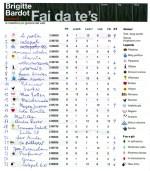Almeno sulla Nuovissima BrigitteBardot figuro in classifica